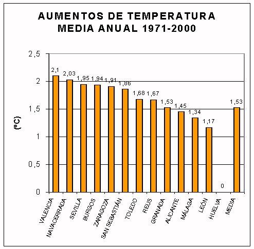 Gr 193 Ficas Temperaturas 1947 2004 Tendencias Meteorolog 237 A