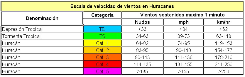 En la década de 1970, el Centro Nacional de Huracanes comenzó a utilizar  categorías para describir cuán fuertes son los vientos de los huracanes y  cuánto ...