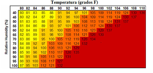 Indice De Calor Sesacion Termica O Temperatura Aparente Principios
