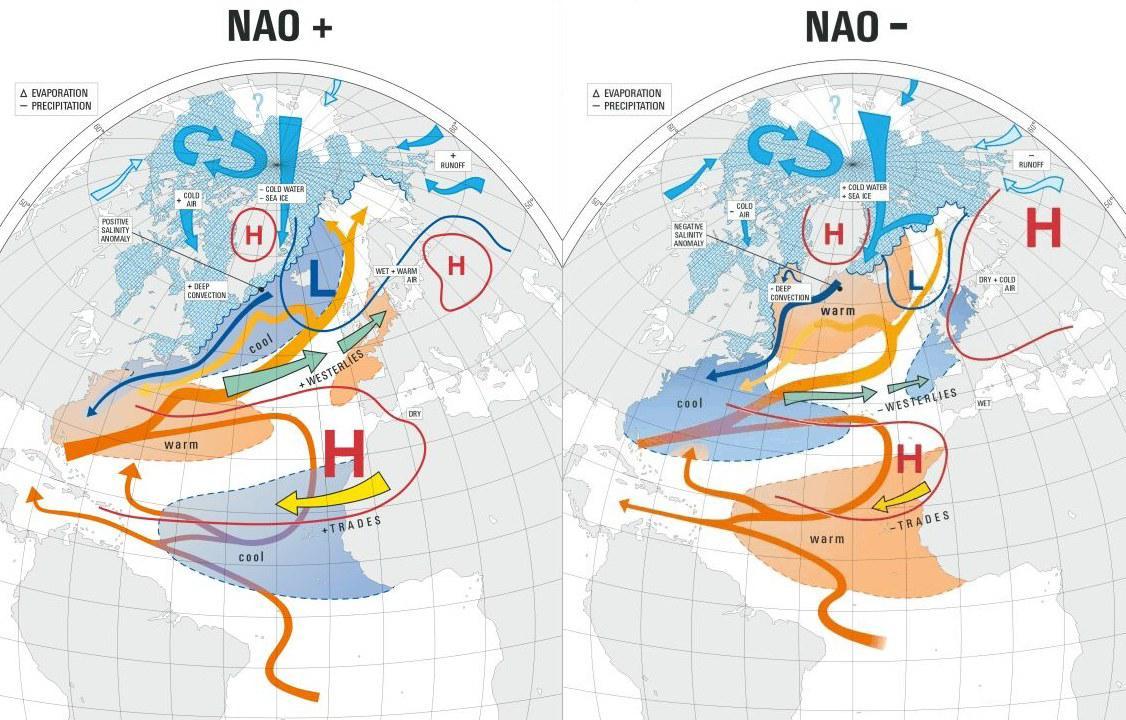 Resultado de imagen de oscilación del atlántico norte