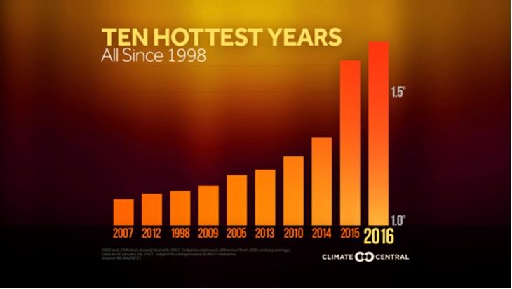 Escala del calentamiento global - Revista del Aficionado a la ...