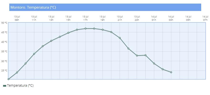 ¿Record absoluto de temperatura en España: Montoro 47.3 ºC?
