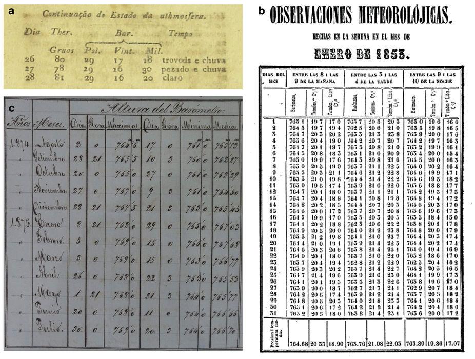 Datos meteorol gicos antiguos de am rica latina - Libros antiguos valor ...