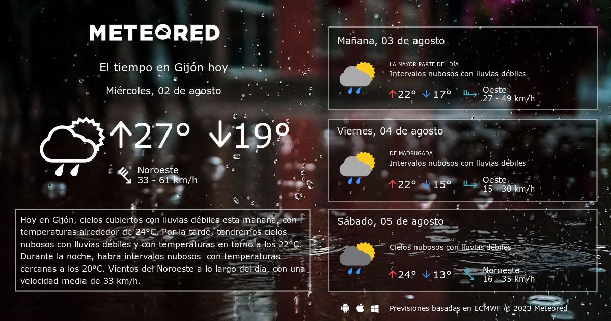 El Tiempo En Gijón Predicción A 14 Días Tiempocom