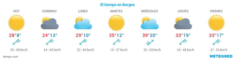 El tiempo en Burgos