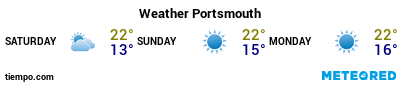 Weather forecast at the port of Portsmouth for the next 3 days