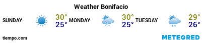 Weather forecast at the port of Bonifacio for the next 3 days