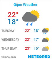Gijon Weather