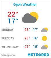 Gijon Weather