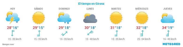 El tiempo en Girona