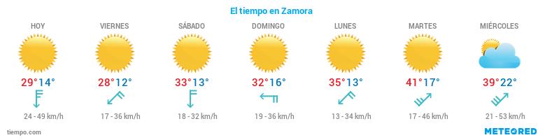 El tiempo en Zamora