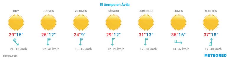 El tiempo en Avila