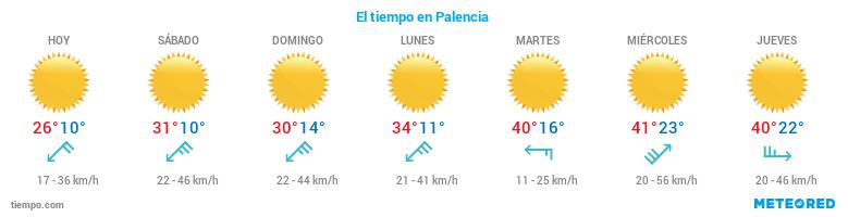 El tiempo en Palencia