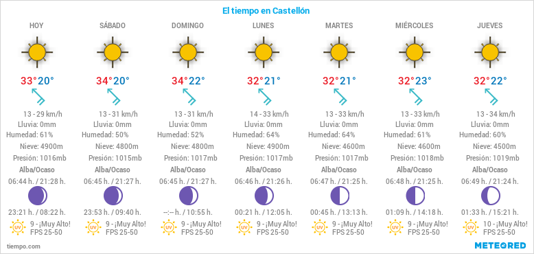 El tiempo en castellon castellon el tiempo - El tiempo torreblanca castellon ...