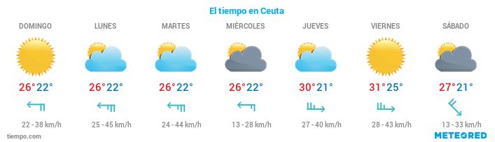 El tiempo en Ceuta