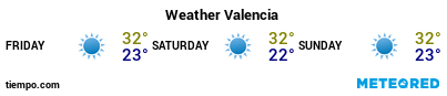 Weather forecast at the port of Valencia for the next 3 days