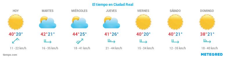 El tiempo en Ciudad Real