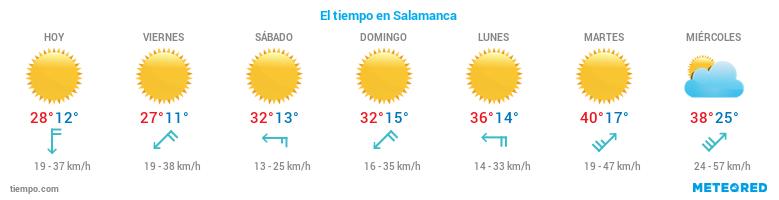 El tiempo en Salamanca
