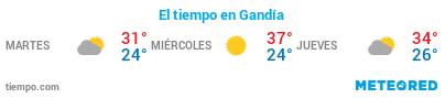 El tiempo en Gandía