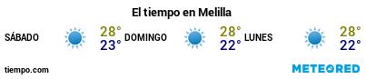 Previsión del tiempo en el puerto de Melilla para los próximos 3 días