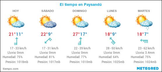 Pronostico del Tiempo Paysandú