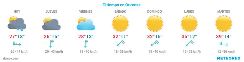El tiempo en Ourense