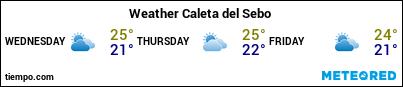 Weather forecast at the port of La Graciosa (Caleta de Sebo) for the next 3 days