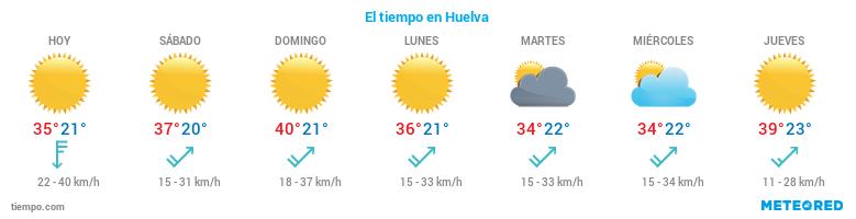 El tiempo en Huelva