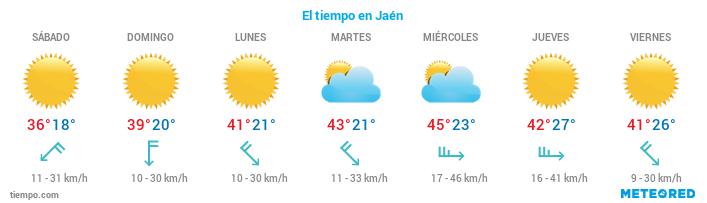 El tiempo en Jaen