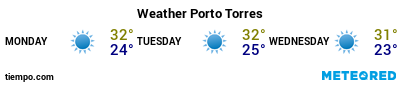 Weather forecast at the port of Porto Torres for the next 3 days