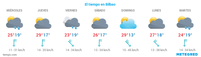 El tiempo en Vizcaya