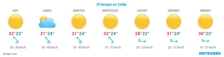El tiempo en Cádiz