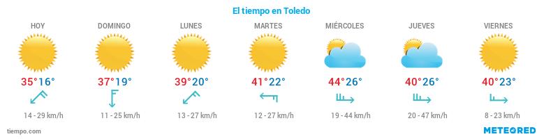 El tiempo en Toledo