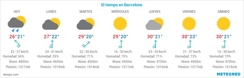 El Tiempo En Barcelona Clima Temperatura Y Lluvia Temperatura Y Lluvia
