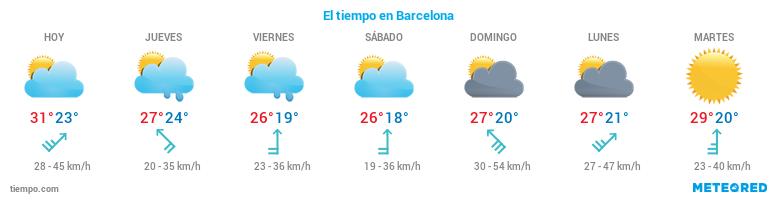 El tiempo en Barcelona