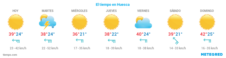 El tiempo en Huesca
