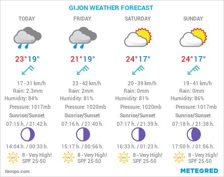 Gijon Weather Forecast