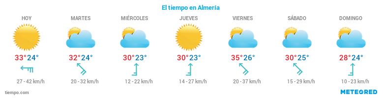 El tiempo en Almería