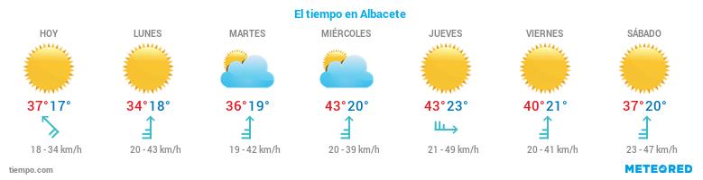 El tiempo en Albacete
