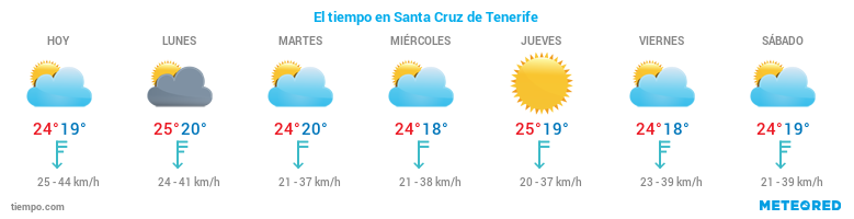 El tiempo en Tenerife