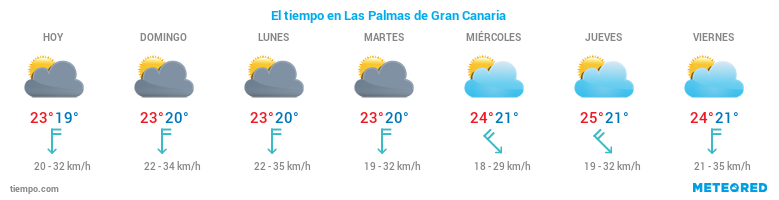 El tiempo en Las Palmas