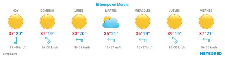 El tiempo en Murcia