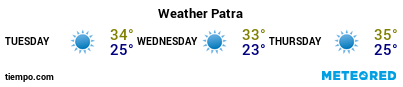 Weather forecast at the port of Patras for the next 3 days