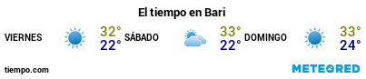 Previsión del tiempo en el puerto de Bari para los próximos 3 días