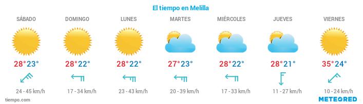El tiempo en Melilla