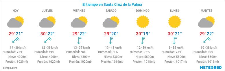 Clima en la palma