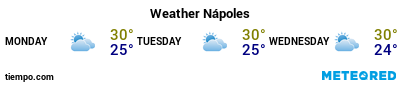 Weather forecast at the port of Naples for the next 3 days